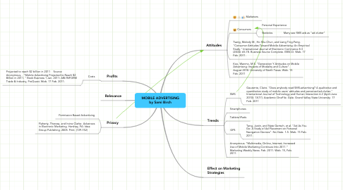 Mind Map: MOBILE ADVERTISING by Sami Birch