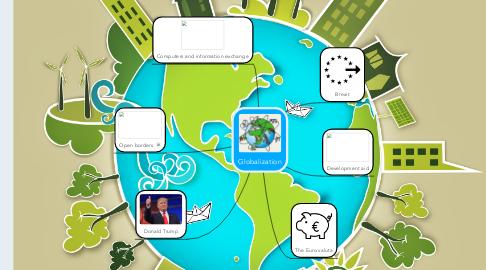 Mind Map: Globalization