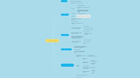 Mind Map: Курс веб-дизайн и проектирование интерфейсов