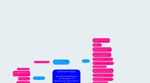 Mind Map: КОНЕЧНЫЙ ПРОДУКТ  (должен быть удобным в эксплуатации и по возможности небольшим по объему)  Будем продавать: либо большую коробку, с большим количеством тем, либо небольшие коробочки по каждой тематике.   Что удобнее и выгоднее?