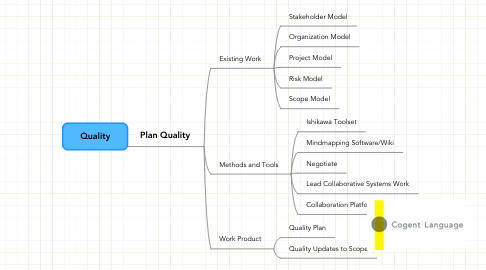 Mind Map: Quality