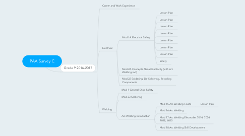 Mind Map: PAA Survey C