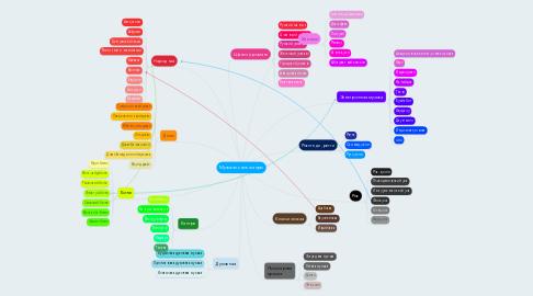 Mind Map: Музыкальные жанры