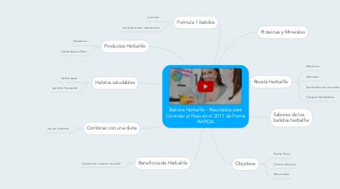 Mind Map: Batidos Herbalife - Resultados para Controlar el Peso en el 2017 de Forma RAPIDA