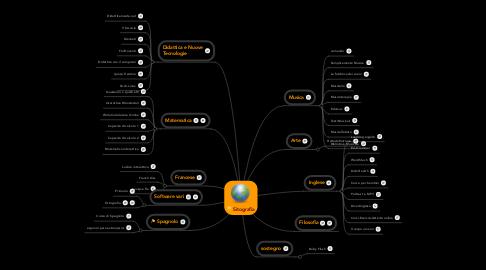 Mind Map: Sitografia