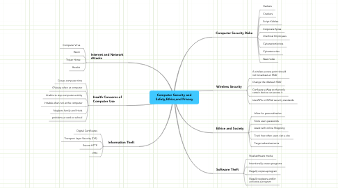 Mind Map: Computer Security and