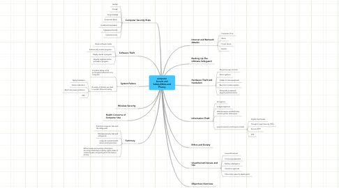 Mind Map: computerSecurit andSafety,Ethics,andPrivacy