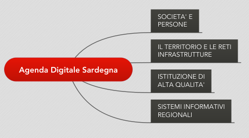 Mind Map: Agenda Digitale Sardegna