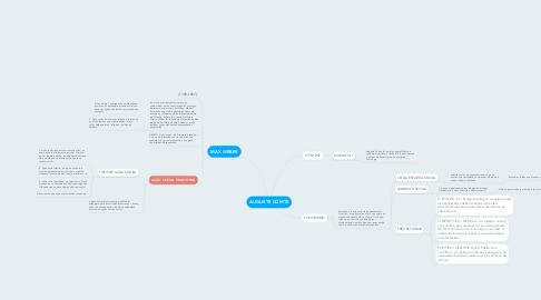 Mind Map: AUGUSTE COMTE