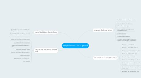 Mind Map: Enlightenment  Ideas Spread