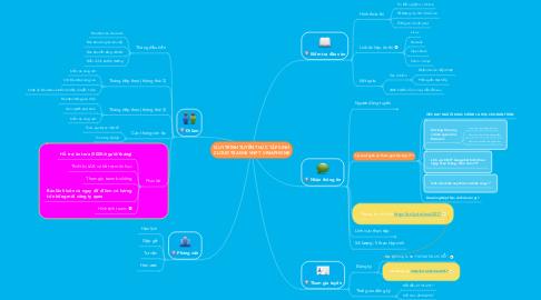 Mind Map: QUY TRÌNH TUYỂN THỰC TẬP SINH CLOUD TEAM @ VNPT  VINAPHONE