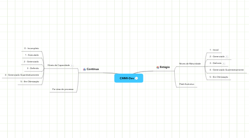 Mind Map: CMMI-Dev