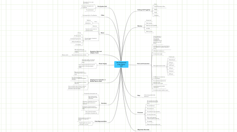 Mind Map: The Components