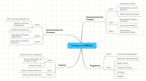 Mind Map: Processos do CMMI-Dev