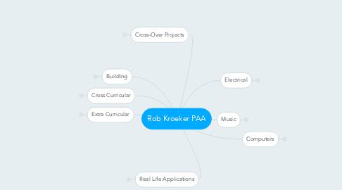 Mind Map: Rob Kroeker PAA