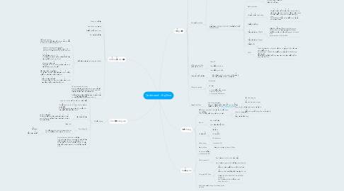 Mind Map: Dashboard - BigTime