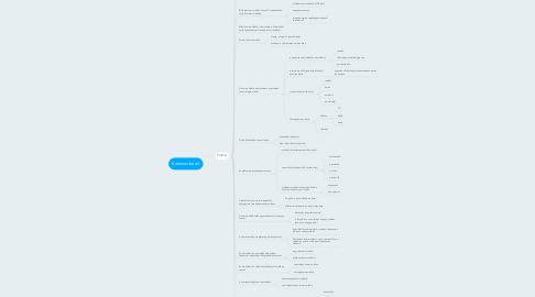 Mind Map: Kommunikáció