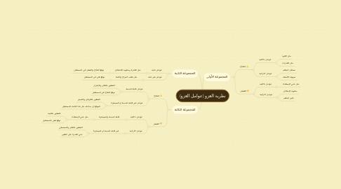 Mind Map: نظرية العزو (عوامل العزو)