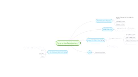 Mind Map: Ferramentas Educacionais