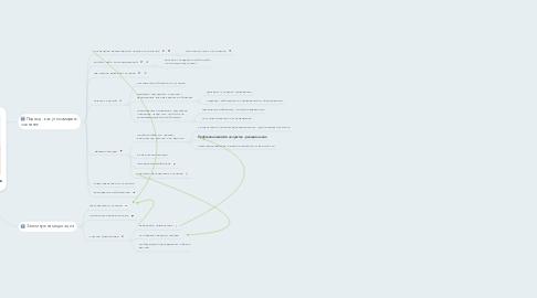 Mind Map: Медитация и осознаность  Энди Паддикомб