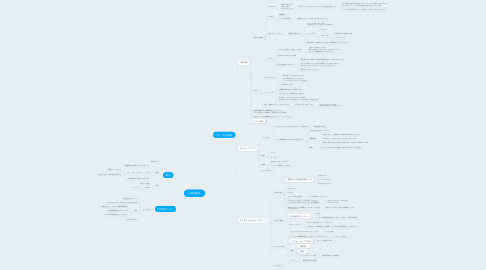 Mind Map: 広告戦略等