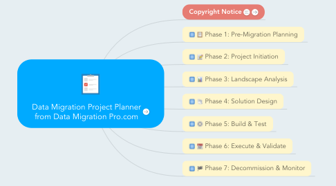 Mind Map: Data Migration Project Planner from Data Migration Pro.com