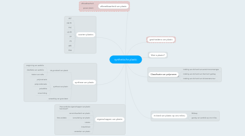 Mind Map: synthetische plastic