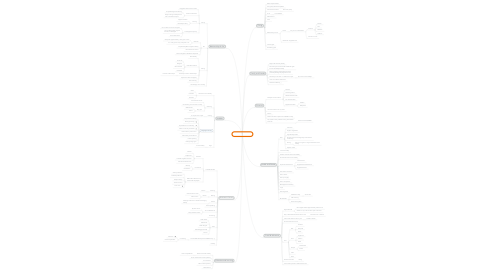 Mind Map: Jonathan in 2021