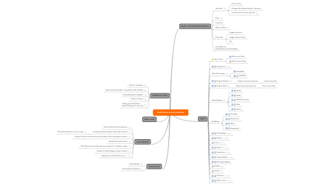 Mind Map: iPad/iPhone and Accessibility