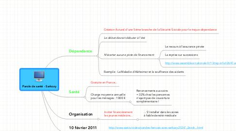 Mind Map: Parole de santé - Sarkozy