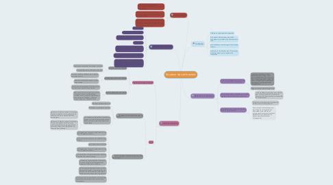 Mind Map: Situation de confinement