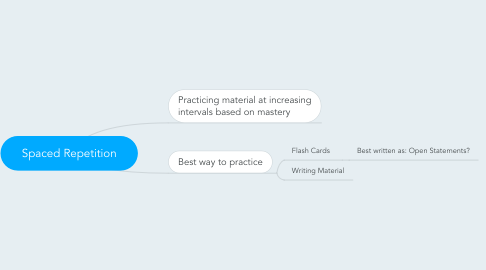 Mind Map: Spaced Repetition