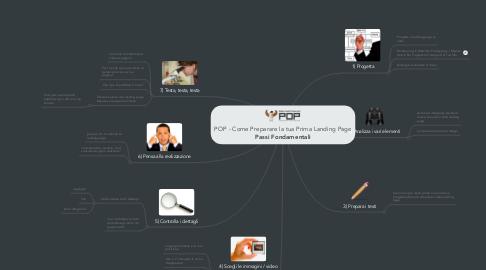 Mind Map: POP - Come Preparare la tua Prima Landing Page**Passi Fondamentali**