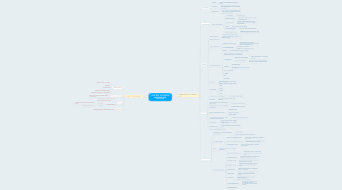 Mind Map: CHAPTER 2 :MULTIMEDIA HARDWARE AND SOFTWARE