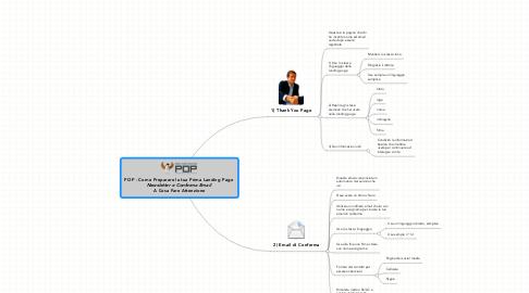Mind Map: POP - Come Preparare la tua Prima Landing Page  *Newsletter e Conferma Email*  **A Cosa Fare Attenzione**