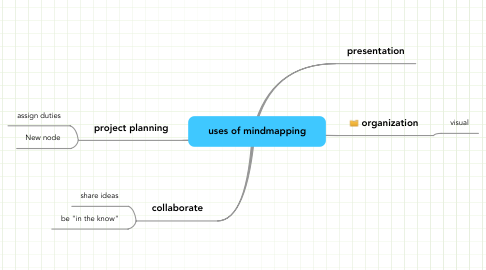 Mind Map: uses of mindmapping