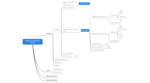 Mind Map: Google Cloud Platform Services