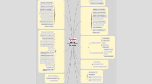 Mind Map: Matriz de Responsabilidade Por Escopo