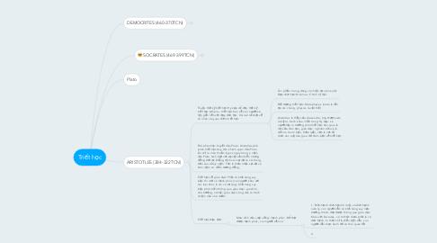 Mind Map: Triết học