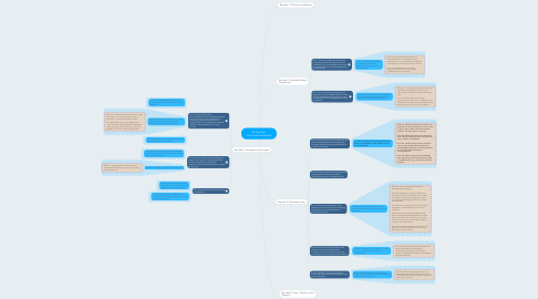 Mind Map: AP Seminar  Curricular Framework