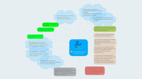 Mind Map: Generalidades de la Tutoria Virtual