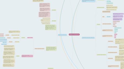 Mind Map: Общение и коммуникации.