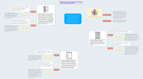 Mind Map: Objective: By the end of the unit the students should be able to  form and use frequently occurring irregular plural nouns (such as feet, children, teeth, mice, fish) in written and spoken practice.