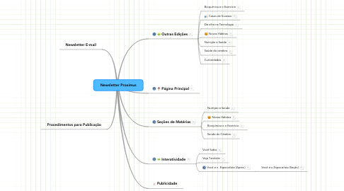 Mind Map: Newsletter Proximus
