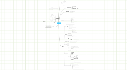 Mind Map: Web project