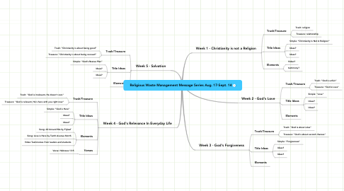 Mind Map: Religious Waste Management Message Series Aug. 17-Sept. 14