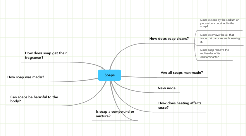 Mind Map: Soaps