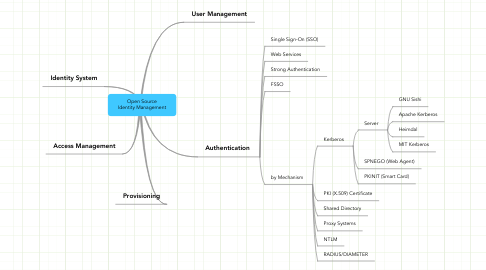 Mind Map: Open Source Identity Management