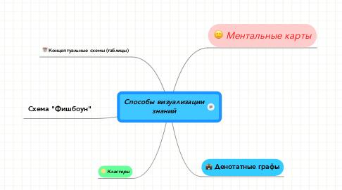 Mind Map: Способы визуализации знаний