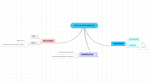 Mind Map: TIPOS DE MOVIMIENTOS